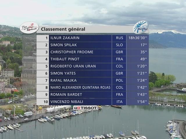 Sakarin gewinnt die Tour de Romandie.
