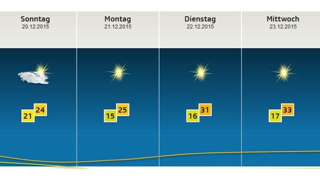 Prognose, Sonntag 24, Montag 25, Dienstag 31 und Mittwoch 33 Grad. Immer sonnig.