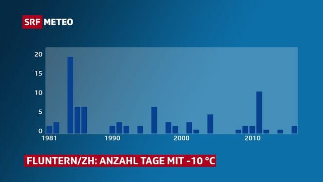 Anzahl Tage im Winter seit 1981 für Fluntern/ZH mit Minimumtemperaturen ≤ -10 ℃.