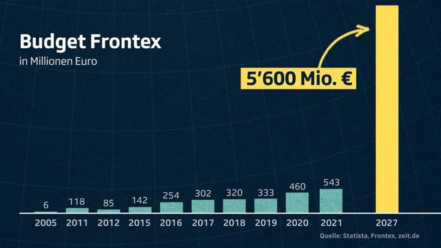 Das Budget für Frontex von 2005 bis 2027.