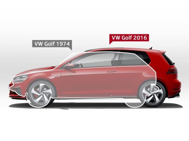 Eine Seitenansicht eines VW Golf von 2016. Darauf ist die Shiloutte eines VW Golf 1974 gezeichnet, die kleiner ist als das neue Auto.