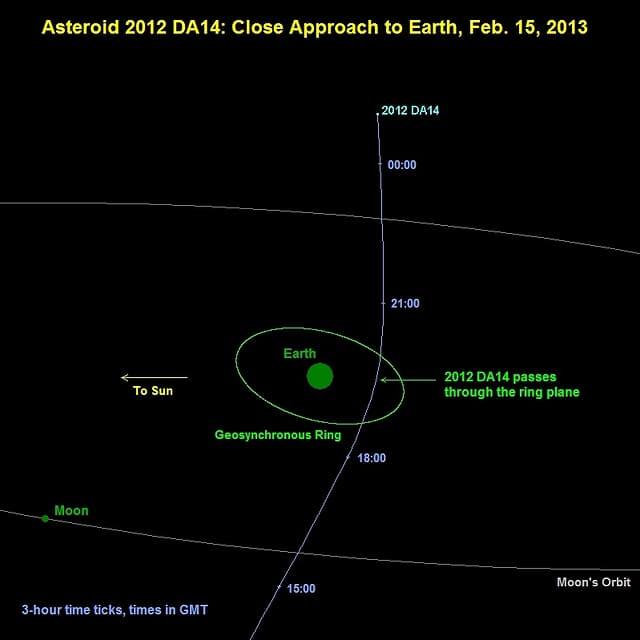 Grafik der Bahn des Asteroiden.