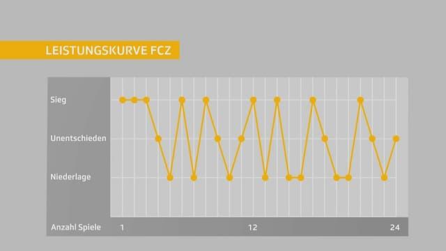 Die Leistungskurve des FCZ vor dem Spiel gegen Genf.
