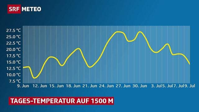 Grafik: Temperaturverlauf auf 1500 Metern im Juni