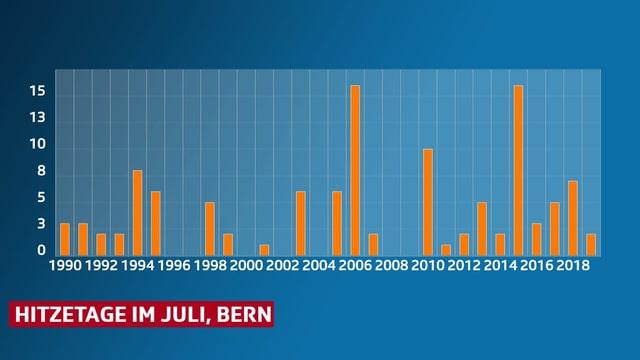 Balkendiagramm zeigt die Anzahl der Hitzetage in Bern.