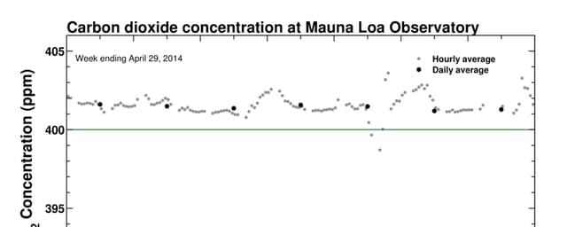 Schemtischer Verlauf der Kohlendioxydkonzentration im April 2014, Observatorium Mauna Loa Hawaii