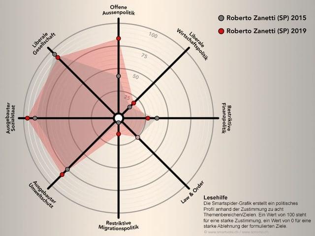 Smartspider Roberto Zanetti im Vergleich zu Spider von 2015