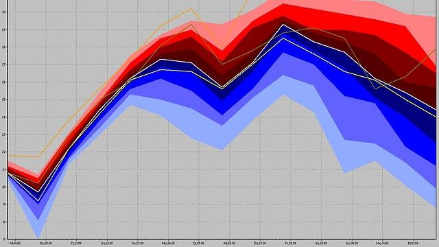 Diagramm mit der Höchsttemperatur der kommenden Tage. Nach einem Tiefpunkt am Mittwoch steigen die Linien an.