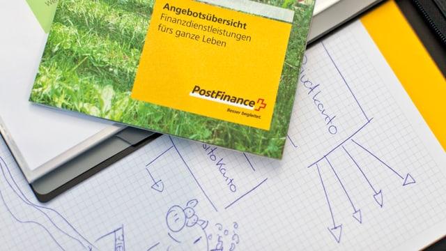Broschüre Postfinance