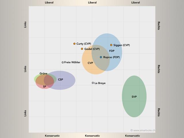 Eine Grafik.