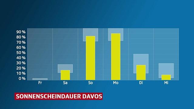 Grafik die Sonnenscheindauer für Davos zeigt.