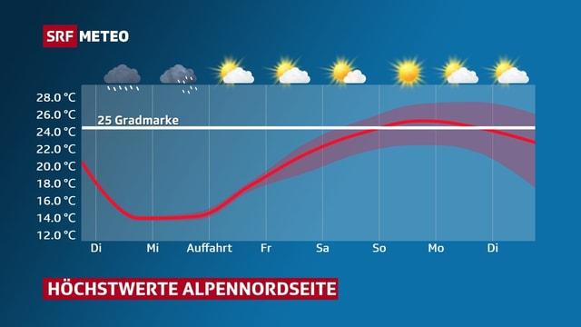 Temperaturkurve steigt von Auffahrt bis zum Wochenende gegen 26 Grad und dazu wirds sonnig.