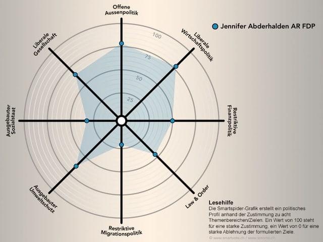 Smartspider Jennifer Abderhalden