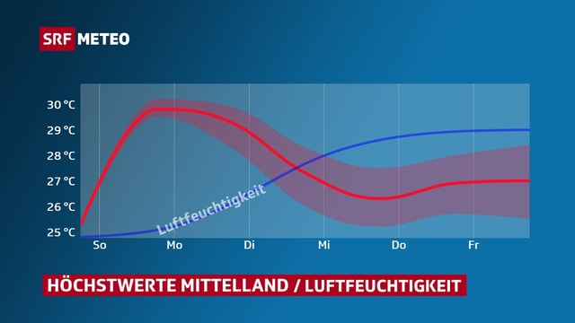Temperaturkurve zeigt 30 Grad fürs Mittelland am Sonntag, danach geht die Kurve in der neuen Woche gegen 26 bis 28 Grad, aber eine zweite Kurve zeigt, dass die Luftfeuchtigkeit ab Montag ansteigt. Somit sind die 26 bis 28 Grad unerträglicher als die trockenen 30 Grad vom Sonntag.