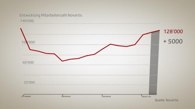 Grafik Mitarbeiterzahl Novartis