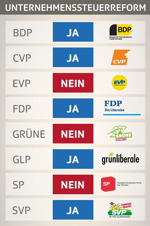Grafische Darstellung der Parolen zur Steuerreform