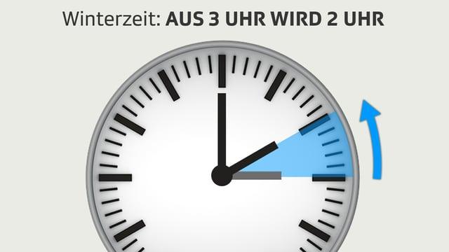 Grafik mit Uhr, auf dem Zifferblatt markiert die Stunde zwischen 3 und 2 Uhr, in der die Zeiger zurückgestellt werden.
