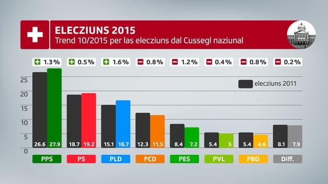 Il trend actual per las elecziuns dal Cussegl naziunal mussa per 3 partidas ina tendenza ensi.