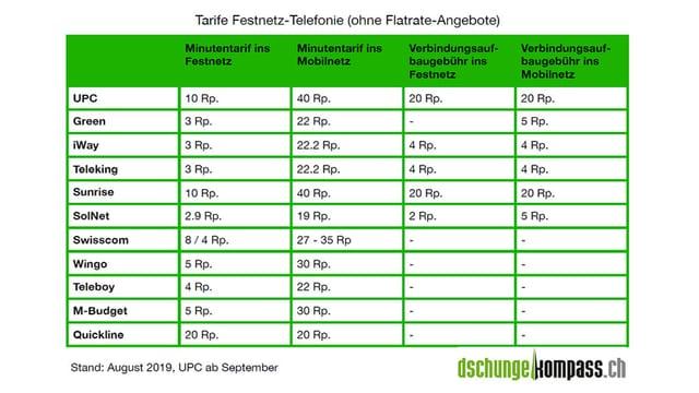 Tabelle mit Vergleich Festnetztarife