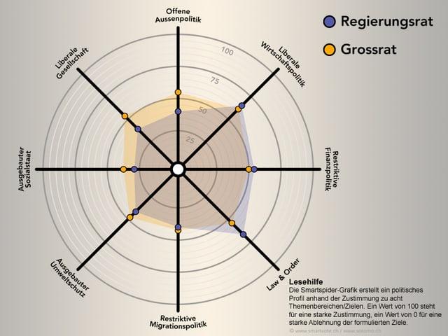 Smartspider-Grafik des Bündner Grossrates und der Bündner Regierung.