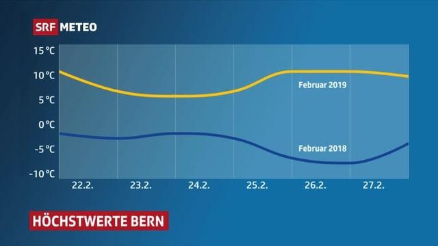 Grafik, die Temperaturverlauf im Februar 2018 und 2019 zeigt.