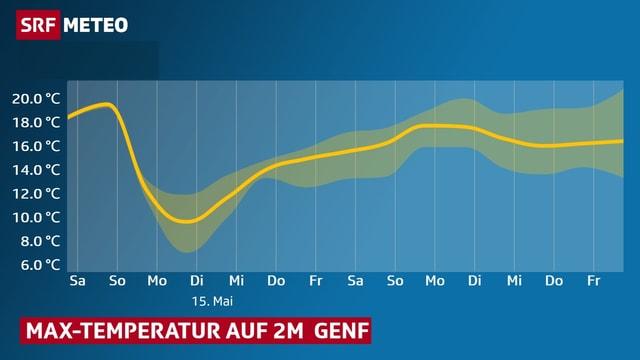 Temperaturverlauf der jeweiligen Tageshöchsttemperatur von Genf,  am 15. Mai  gibt es nur rund 11 Grad