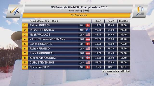 Das Klassement der Männer nach dem 2. Lauf, mit Fabian Bösch auf Rang 1.