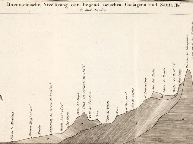 Auf der Darstellung ist die Höhenmessung für die Gegend zwischen Cartagena und Santa Fé zu sehen.