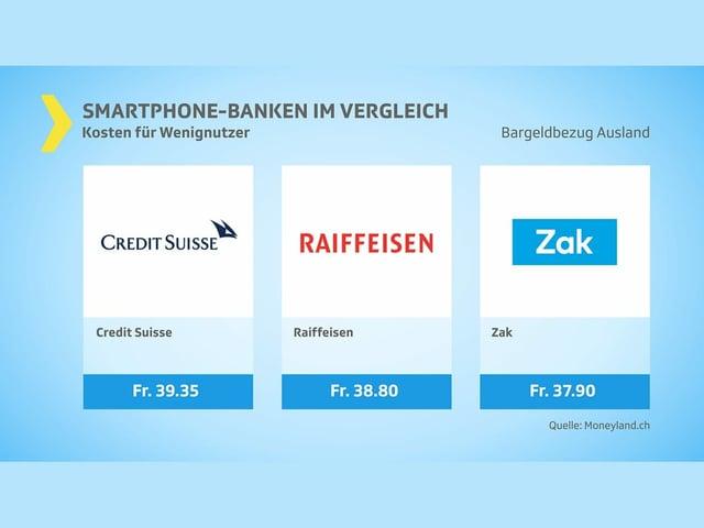 Bargeldbezug Ausland: Kosten Wenignutzer. Drei Banken