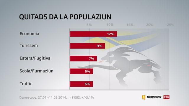 Grafica dals quitads da la populaziun.