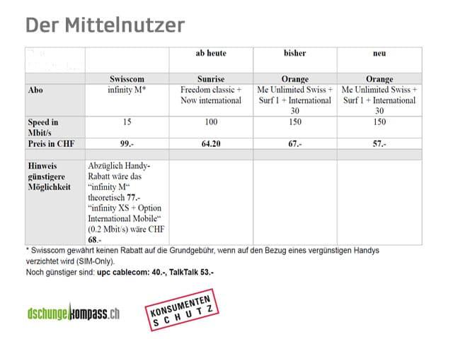 Tabelle Preisvergleich Mittelnutzer.