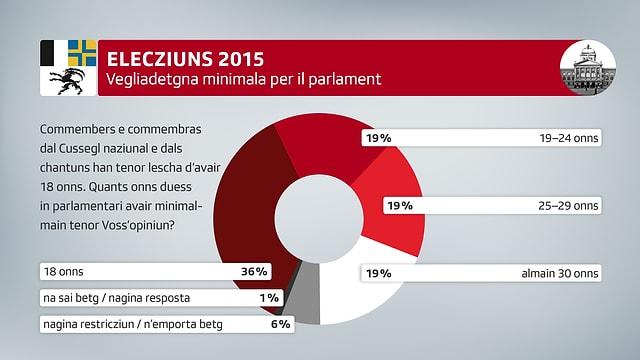 Vegliadetgna minimala per il parlament