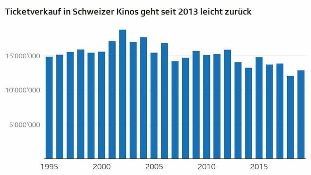 Anzahl der jährlichen schweizweiten Kinoeintritte von 1995 bis 2019.