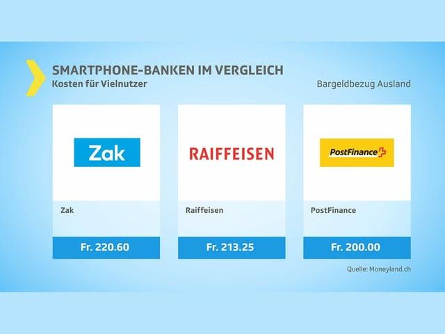 Bargeldbezug Ausland: Kosten Vielnutzer. Mittelfeld - 3 Banken