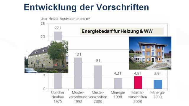 Grafik: Die von den Kantonen vorgegebenen Energiekennzahlen von 1975 und heute.