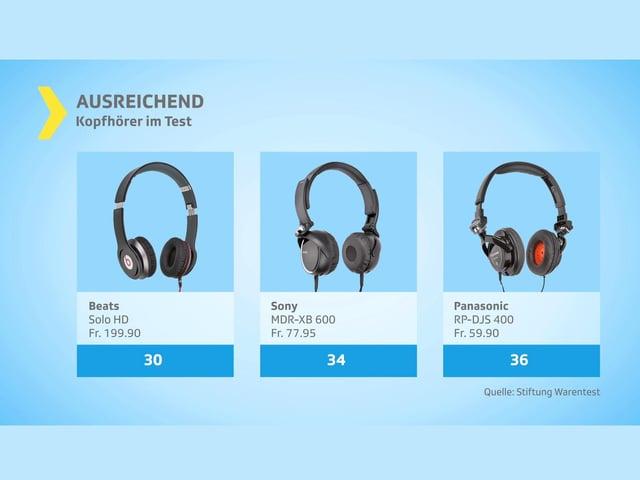 Kopfhörer für unterwegs: Beats ist zu wenig robust, Sony und Panasonic enttäuschen im Klang.