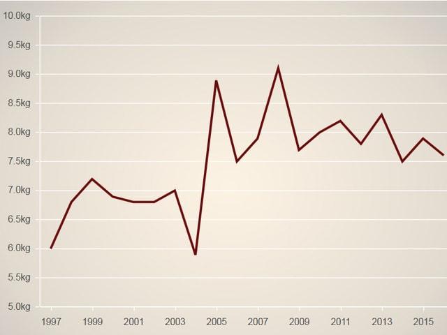 Grafik des Kaffeekonsums in der Schweiz seit 1997