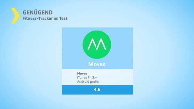 Testgrafik genügend mit dem App Moves.