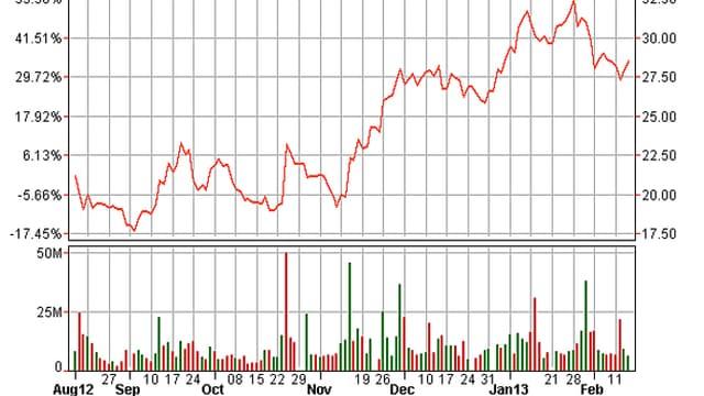 Aktienkurs der Facebook-Aktie seit August 2012 bis heute