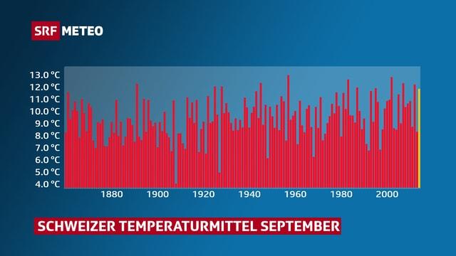 Graph des Schweizer Temperaturmittels für den Monat September seit 1864.