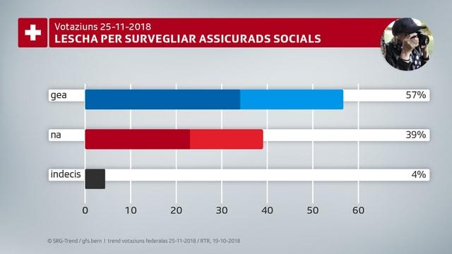Grafica davart la lescha per survegliar assicurads socials