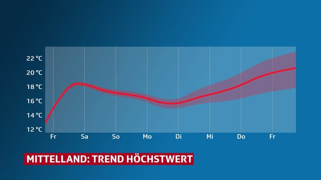 Trend Höchstwert Mittelland mit Tendenz wärmer