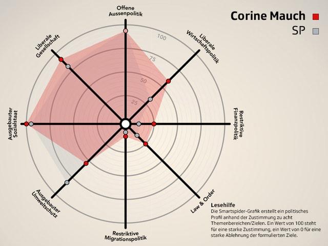Smartspider von Corine Mauch (SP) im Parteivergleich