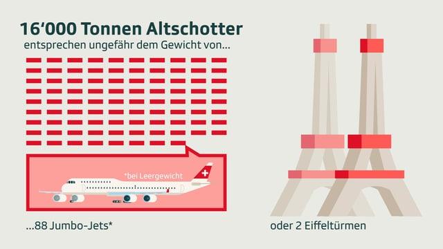 Grafische Darstellung eines Jumbo-Jets und zwei Eiffeltürmen als Vergleichswert für 16'000 Tonnen Altschotter.