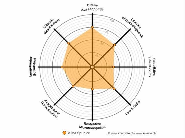 Das Smartspider der Jungpolitikerin Alina Spuhler. Es zeigt, sie hat sehr ausgeglichene Positionen.