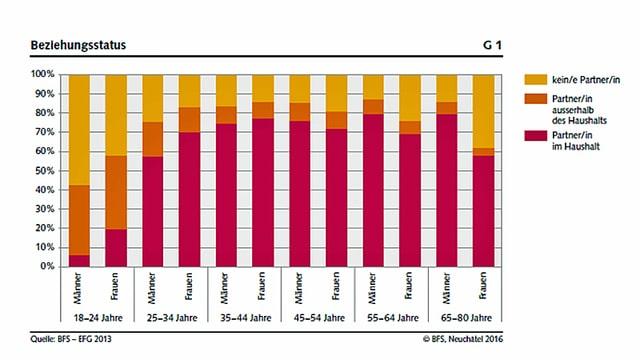 Arme Singles? Immer mehr Leute in der Schweiz leben allein