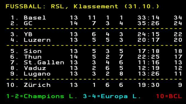 Die Tabelle nach dem 1. Spiel der 14. Runde.