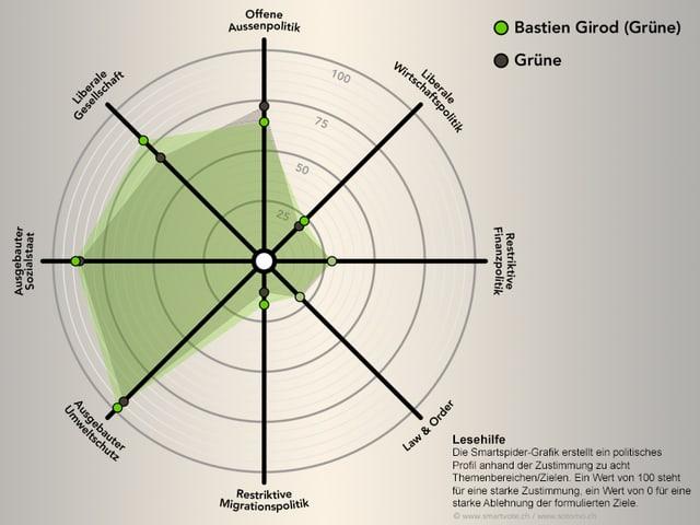 Smartspider von Bastien Girod. Er deckt sich mit dem Spider der Grünen.
