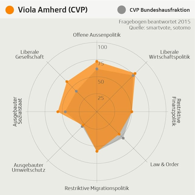 Smartspider Amherd