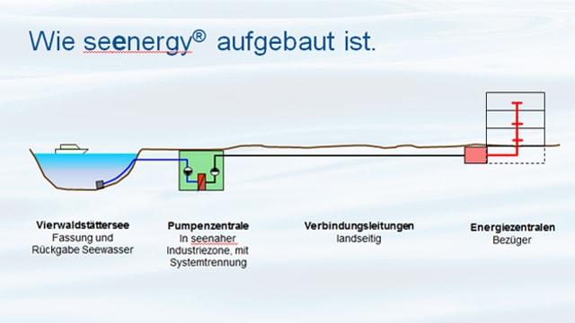Grafik eines Seewasser-Energiewerkes.